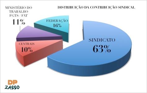 Distribuição da Contribuição Sindical